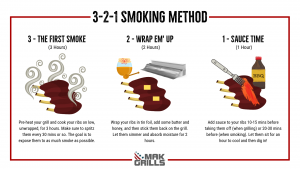 Smoking Ribs On A Pellet Grill? Here is a 3-2-1 Smoking Method Infographic By Mak Grills